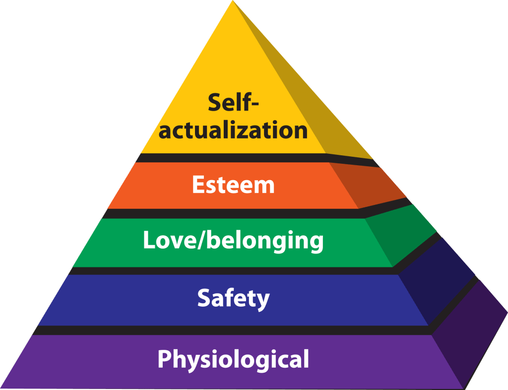 Financial freedom can help you realise your basic needs - Maslow's Hierarchy of Needs